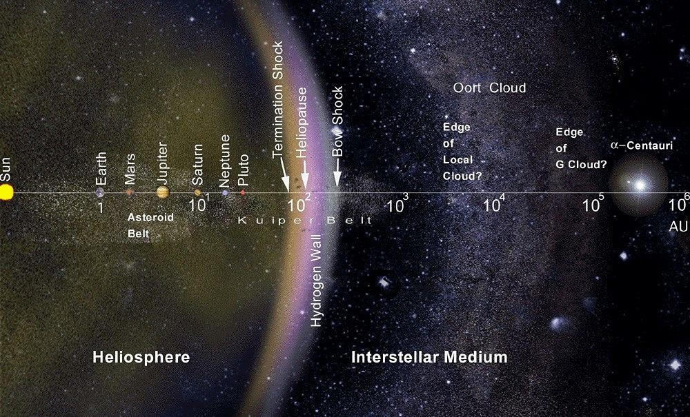 - С межпланетной станции New Horizons #астрономы получили новые доказательства существования водородной стены - области про...