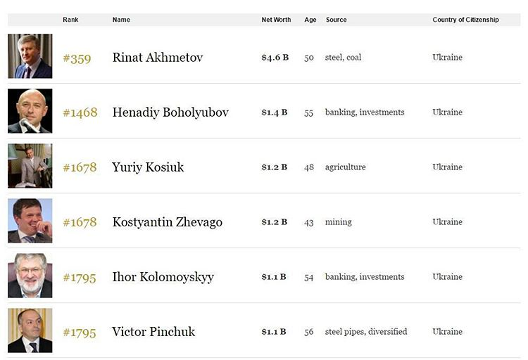Удивляет, что #Forbes  поставил #Боголюбов выше #Коломойский #чтобынезабыть #fromdonetsk #ахметов #косюк #жеваго #пинчук @ СТ...