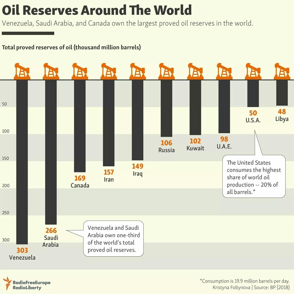 Все разведанные #запасы нефти #России это треть от того, что есть у #Венесуэла, которая вместе с  Саудовская #Аравия #владеет...