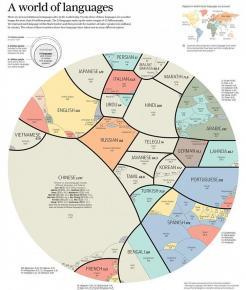 Всего на Земле чуть больше 7 ярдов людей, которые говорят на 7 тысяч с копейками языков, но если подумать,  то более 4 млрд. ...