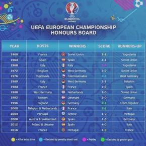 Все финалы #Евро #футбол #статистика #fromdonetsk #govoritdonetsk #football #euro #stats