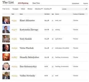 Скромное обаяние буржуазии #Украина #Forbes #Форбс #Миллиардеры #billionaire #fromdonetsk...