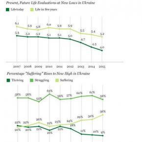 Прошлогодний уже #Gallup Как #украинцы оценивают жизнь #сейчас и через 5 лет, а также #процент тех, кто страдает, борется и п...